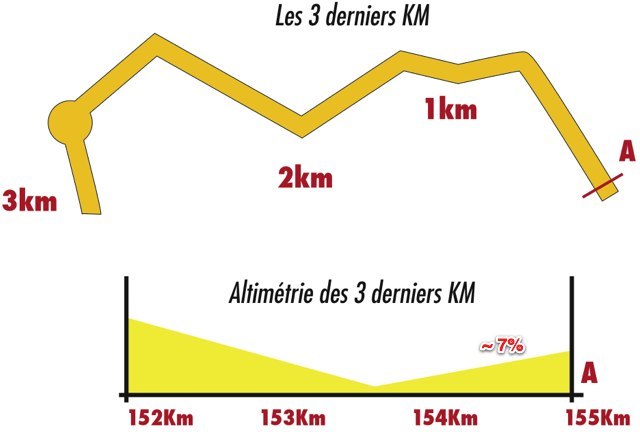 [Immagine: 4-last-3-km.jpg]