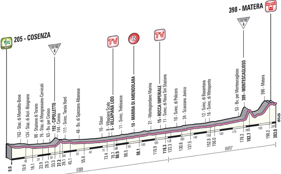 Race profile, Stage 05 Winner