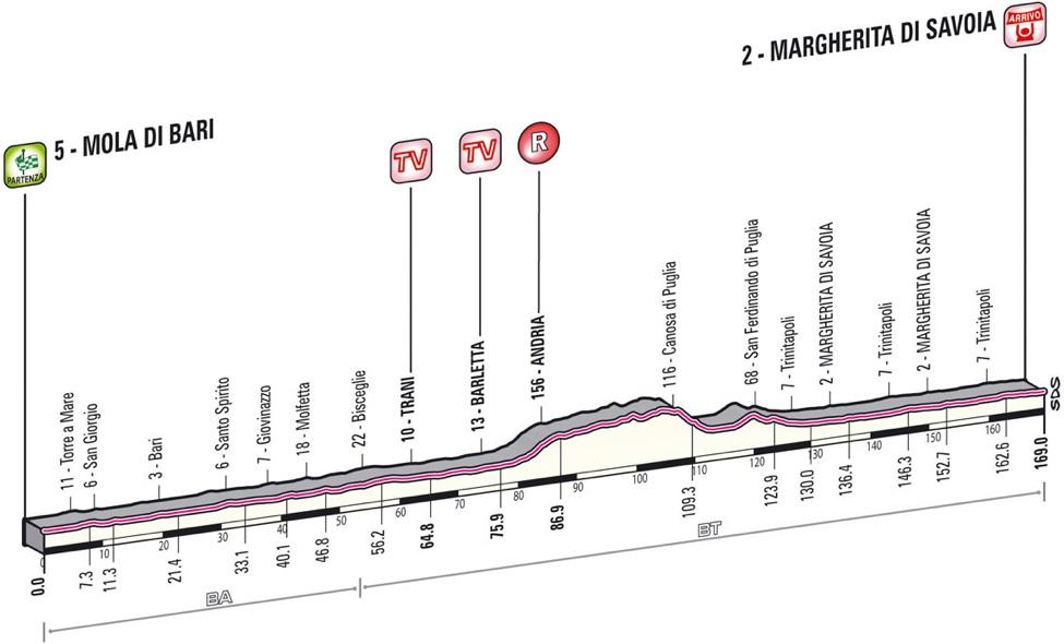 2013 Giro d'Italia - Stage 5 Profile