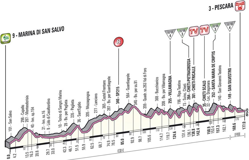 2013 Giro d'Italia - Stage 7 Profile