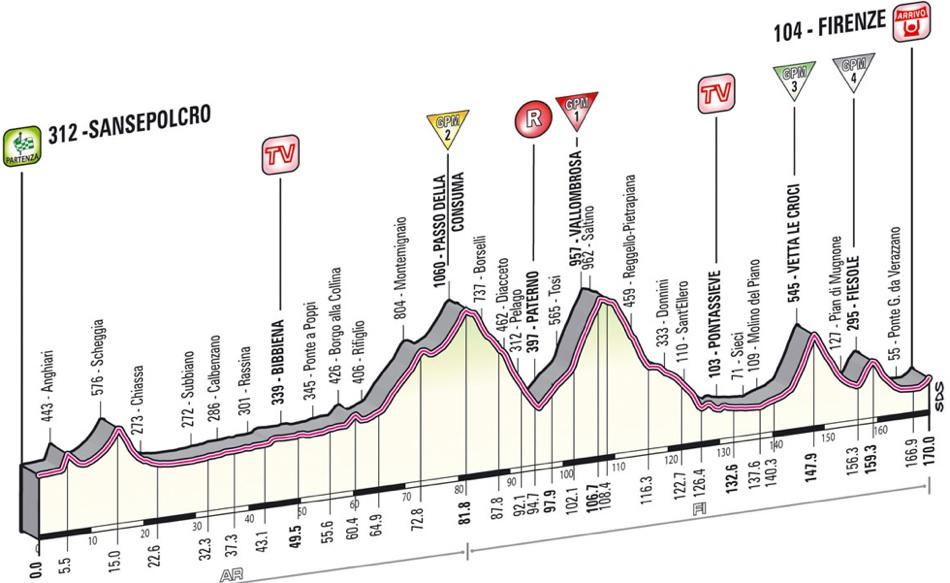 2013 Giro d'Italia - Stage 9 Profile