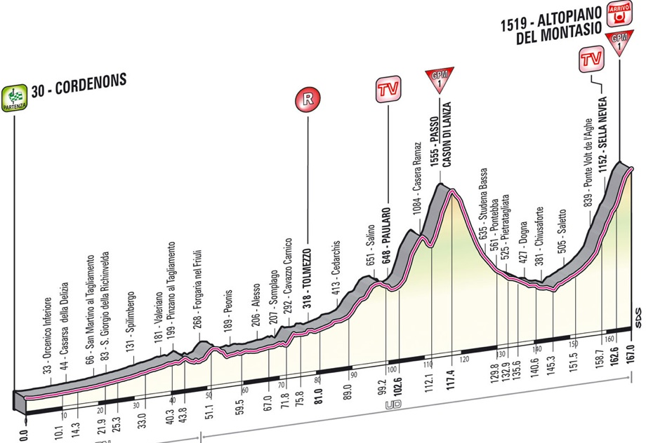 Race profile, Stage 10 Winner