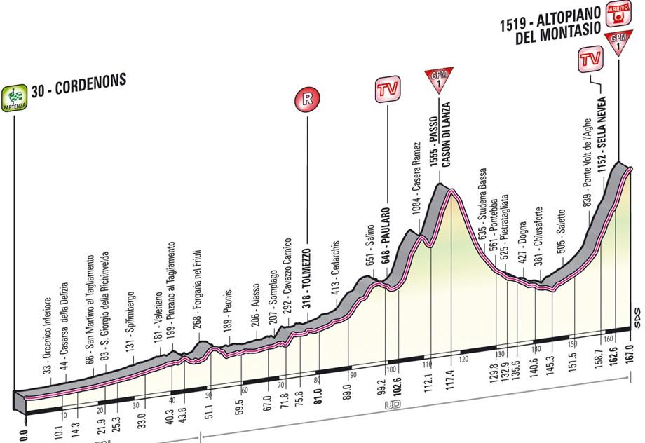 2013 Giro d'Italia - Stage 10 Profile