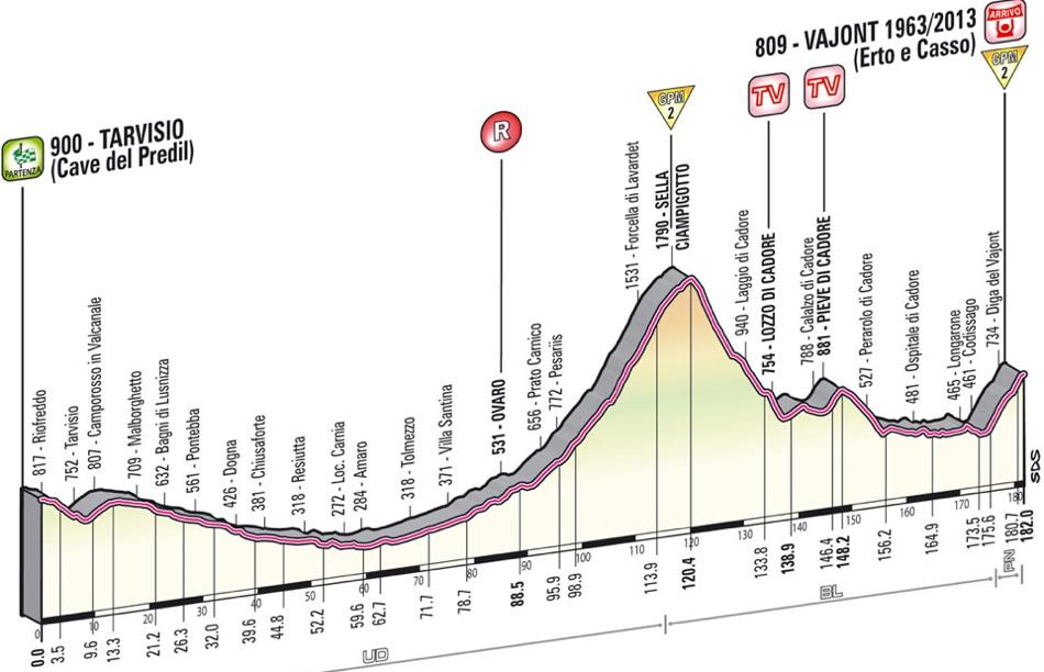 2013 Giro d'Italia - Stage 11 Profile