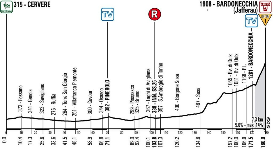 Race profile, Stage 14 Winner
