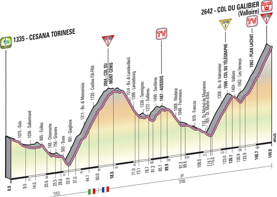 Race profile, Stage 15 Winner