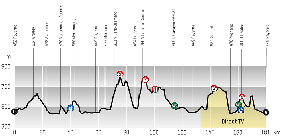 2013 Tour of Romandie, Stage 3: Payerne - Payerne 181 Km ...