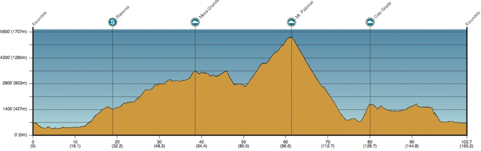2013 Amgen Tour of California - Stage 1 Profile