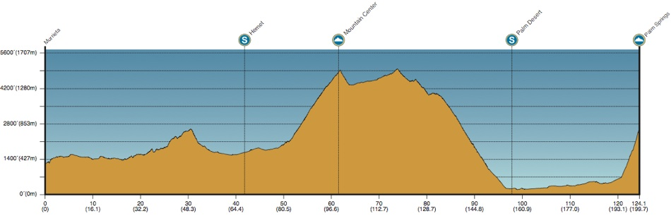 2013 Amgen Tour of California - Stage 2 Profile