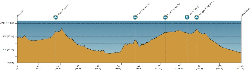2013 Amgen Tour of California - Stage 3 Profile