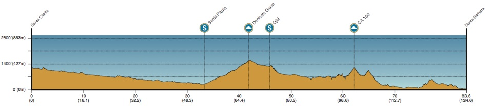 2013 Amgen Tour of California - Stage 4 Profile