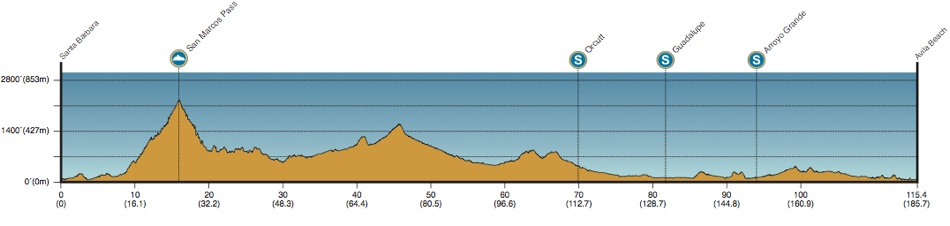 2013 Amgen Tour of California - Stage 5 Profile