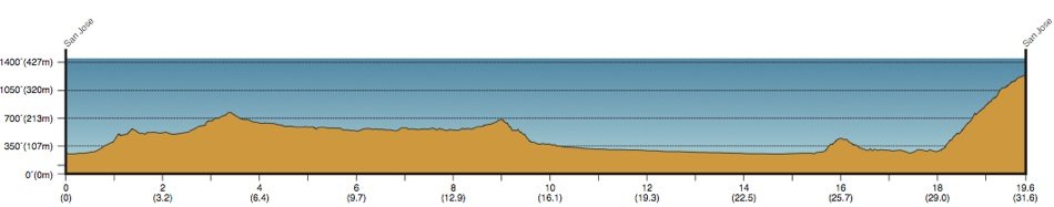 2013 Amgen Tour of California - Stage 6 Profile