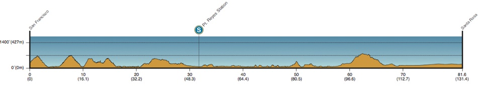 2013 Amgen Tour of California - Stage 8 Profile